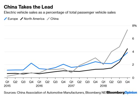 China's Electric Cars Hit Some Potholes