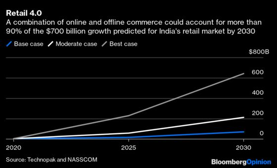 How Amazon Is Fighting Door to Door to Beat Ambani