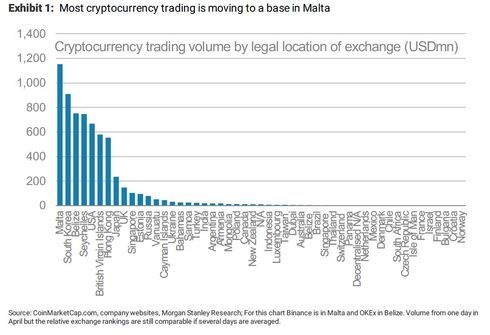 Most Cryptocurrency Trading Is Moving To Malta At Least Legally