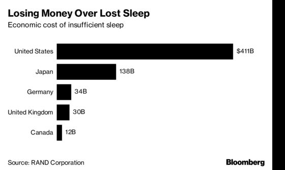 The Company That Pays Its Employees to Get a Full Night's Sleep