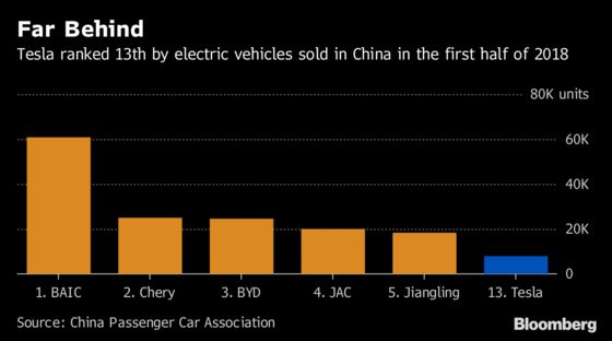 Why Tesla's Billion-Dollar China Play Is Key to Its Survival