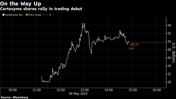 Small Biotech Cortexyme Briefly Doubles in Red-Hot Trading Debut