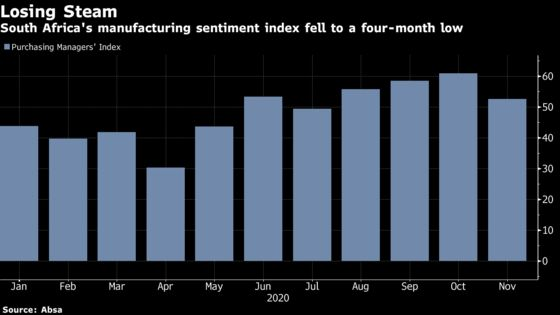South Africa Factory Mood Drop Signals Recovery Is Losing Steam