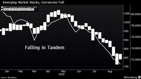 Emerging-Market Stocks, Currencies Fall in Tandem