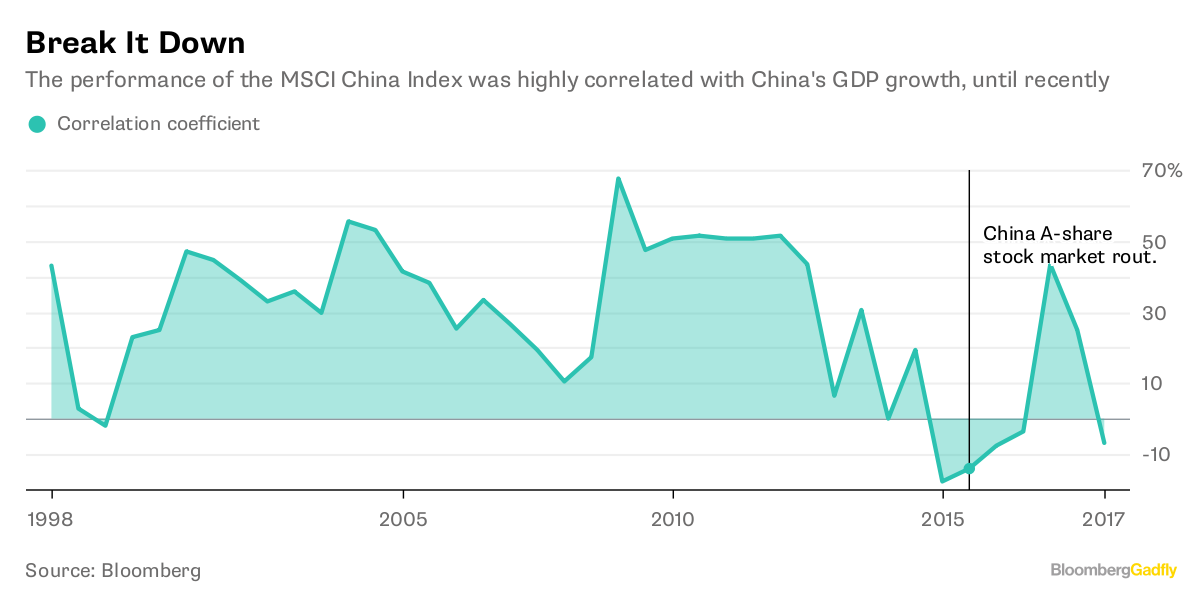 China's Stock Rally Isn't About the Economy, Stupid - Bloomberg