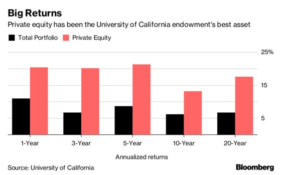 BlackRock Goes to College to Bolster Private Equity Dealmaking