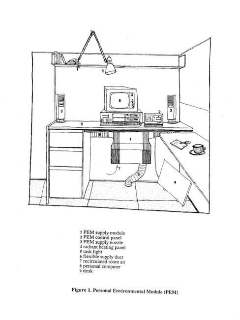 Personal Environment Module