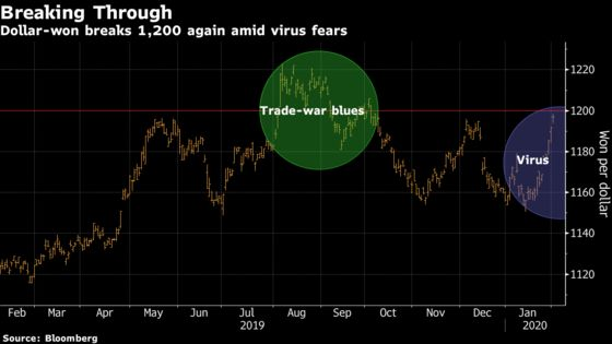 Won, Stocks Drop After Korea Says Disease Alert Level Highest