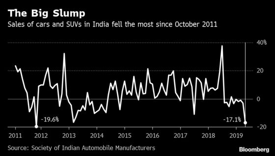 IndiaJust Posted the Worst Car Sales Data in Eight Years