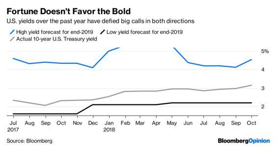 Bond Market's Rout Makes Forecasting Fun Again