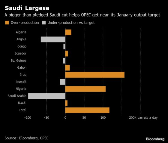 Saudi Arabia's Golden Giveaway to Crude Producers: Oil Strategy