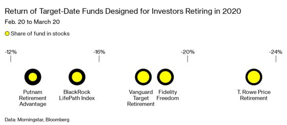 Target-Date Funds Held a Nasty Surprise for Retirees