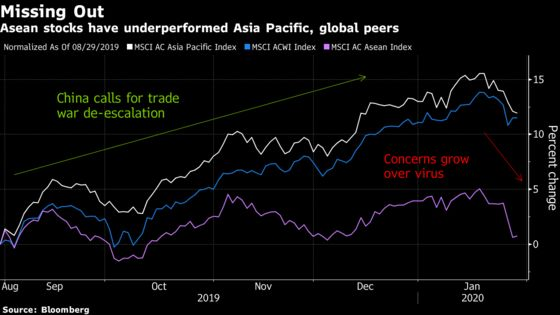 Image result for Virus Fears Push Southeast Asia Markets Closer to Bear Levels