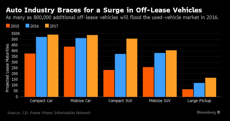 Relates To Surge In End Of Lease Cars Seen Pressuring Prices Record Year