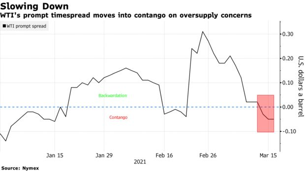WTI's prompt timespread moves into contango on oversupply concerns