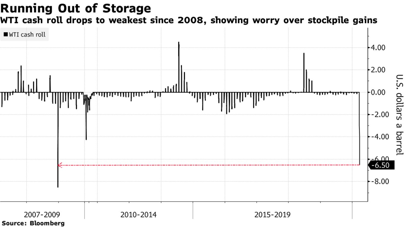 WTI cash roll drops to weakest since 2008, showing worry over stockpile gains