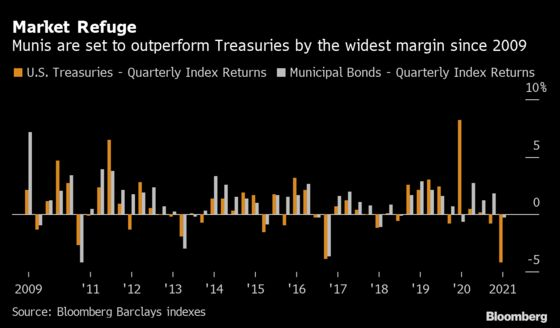 Cash-Flooded Muni Market Beats Treasuries by Most Since 2009