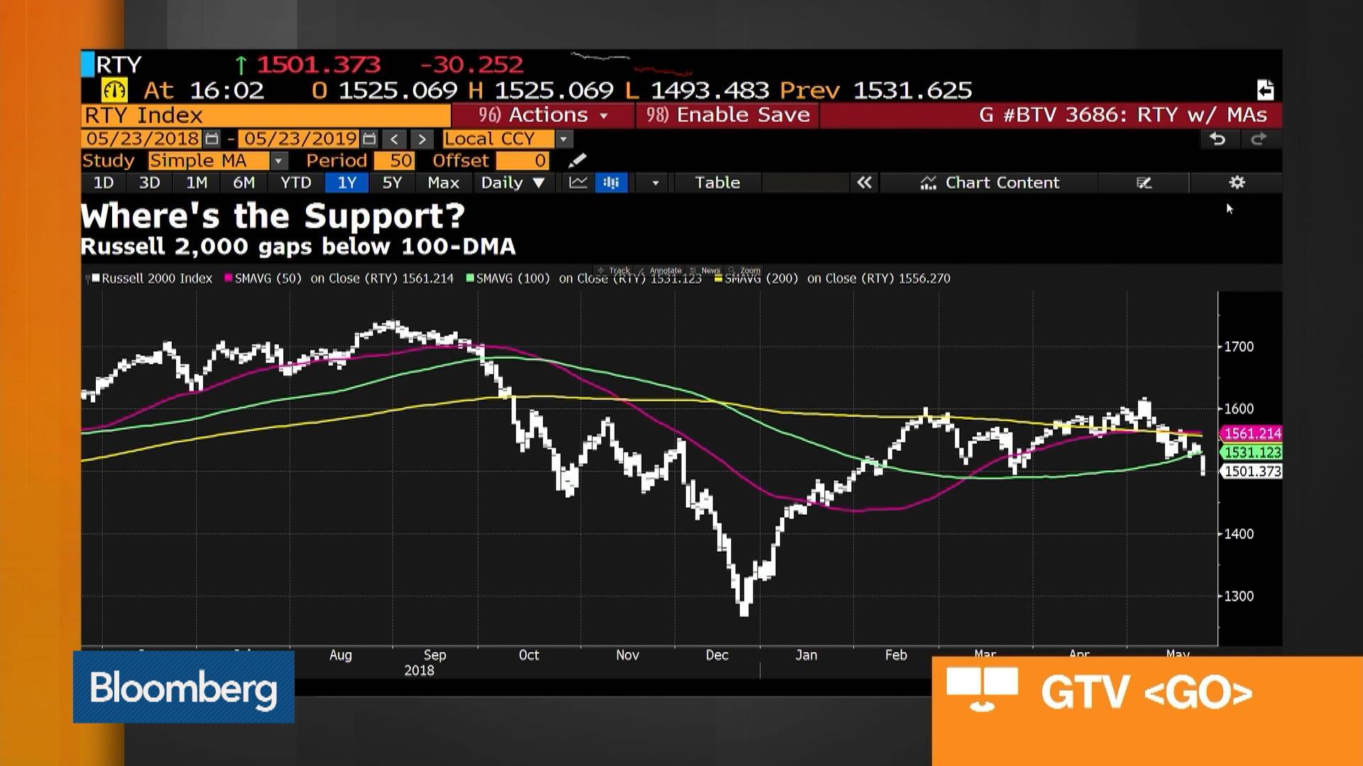 Bloomberg Market Wrap 5/23: S&P 500 Bearish Pattern, Small Caps, Best Buy