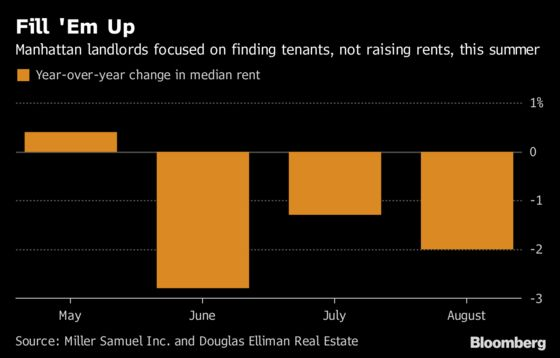 Manhattan Landlords Sacrifice Higher Rent to Fill Apartments