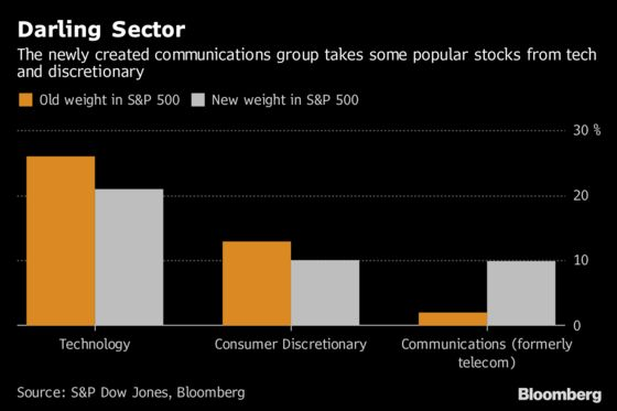 New S&P 500 Group Now Most Popular With Funds as Tech De-FANGed