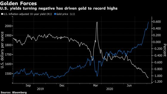 Bulls Bet That Bond Market's Trillions Are Coming for Gold