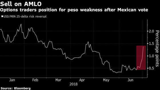 Options Pessimism Shows AMLO Isn't Winning Over Markets Quickly
