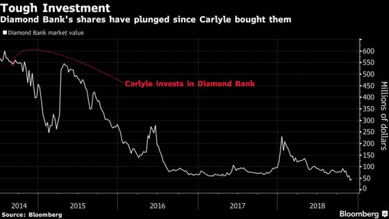 Carlyle's Travails Show Hazards of Investing in Nigerian Banks