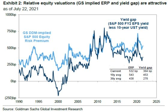 Yield Quagmire Is Playing Havoc With S&P 500 Valuation Models