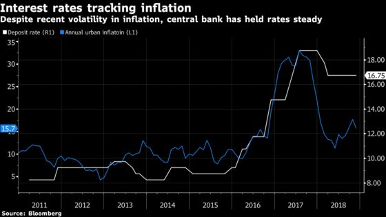 Egypt Seen Holding Key Rate Well Into 2019 on Inflation Worries