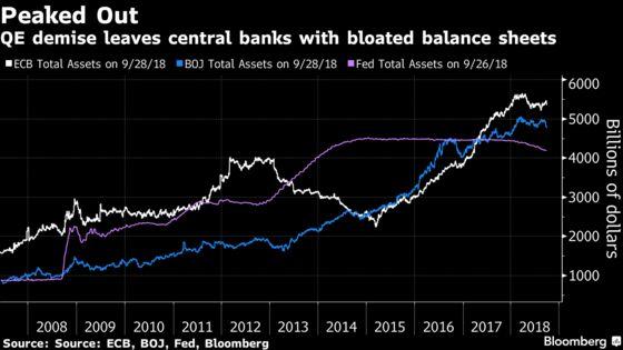 Quantitative Tightening Not So Frightening, Even as Stocks Slump