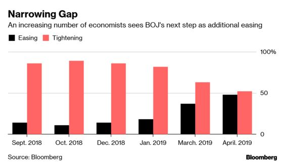 Half of Economists Now Expect BOJ's Next Move to Be More Easing