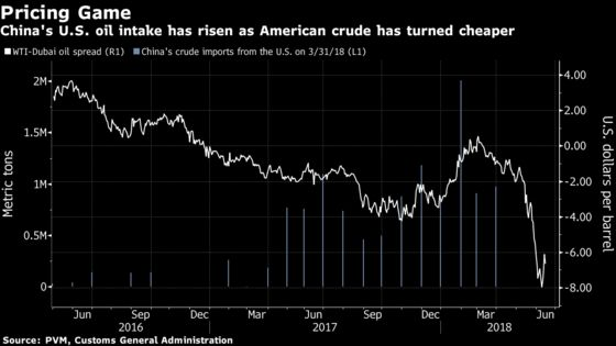 U.S. Oil's Pricing Allure Risks Being Dulled by China Tariff