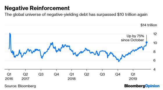 Yields Below Zero Spell Trouble for Hedge Funds