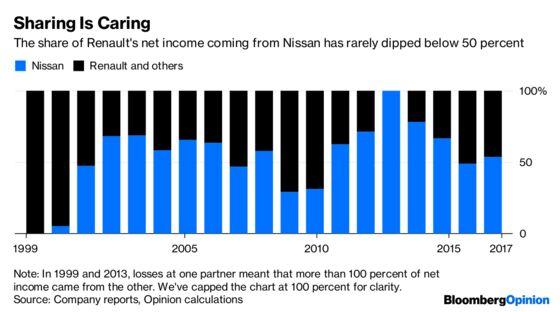 Nissan's Drama Looks a Lot Like a Palace Coup