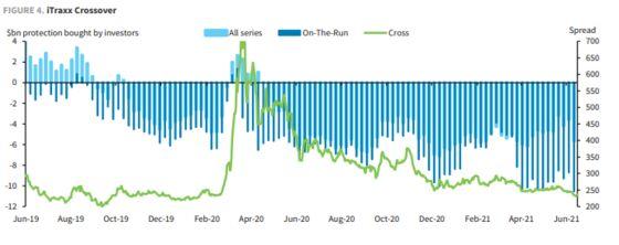Investors Dump Hedges on Junk Bonds Even as Europe Defaults Loom