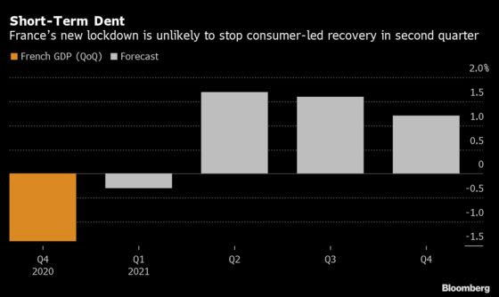 France's New Lockdown Won't Stop Consumer-Led Recovery