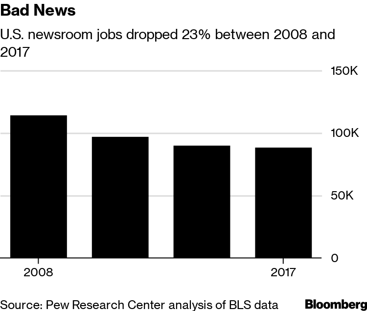 Journalism Layoffs Are at the Highest Level Since Last