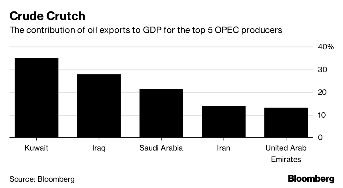 Saudi Dilemma: Boosting Output Could Hurt Its Oil-Based Economy