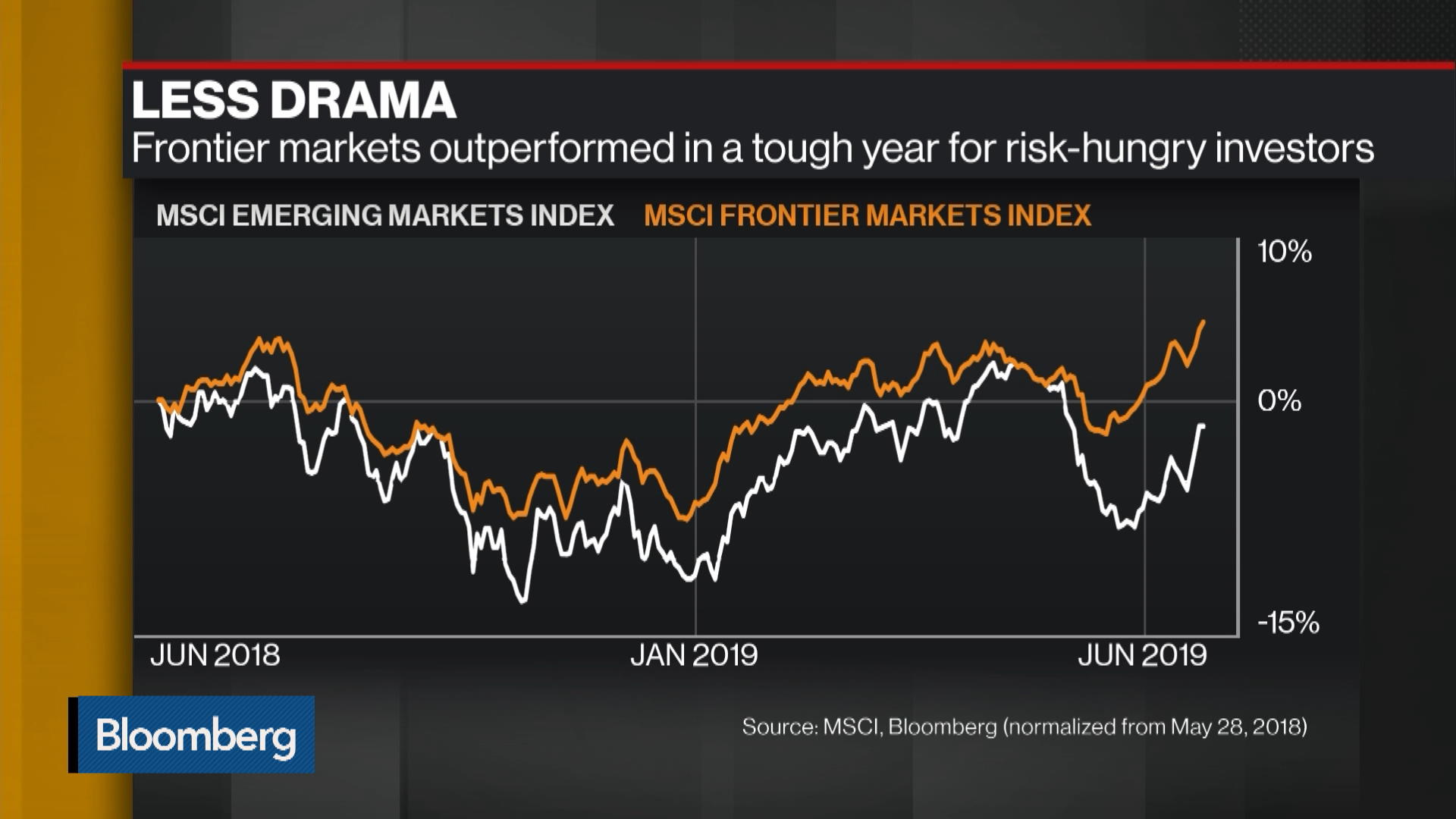 outperformed emerging markets indices - HD1920×1080