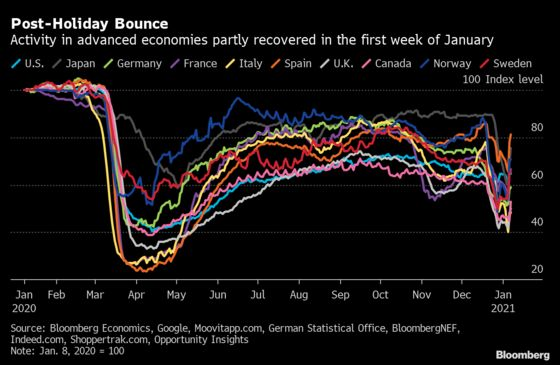 Global Economic Activity Lags Despite Post-Holiday Bounce