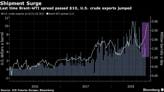 Get Ready for Another Deluge of U.S. Crude Exports