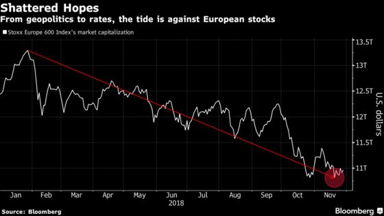 Strategist Who Called Europe Stock Slide Sees More Gloom in 2019