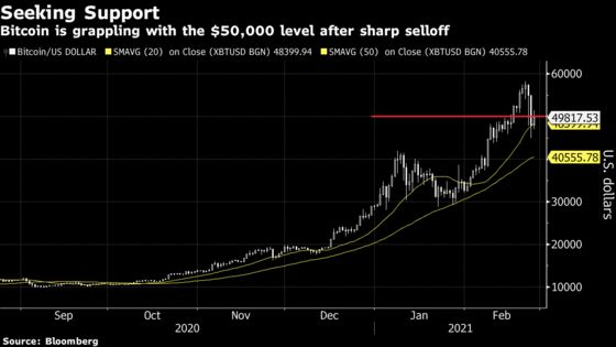 Bitcoin Gains as Bulls' Buying Helps Soothe Nervous Investors