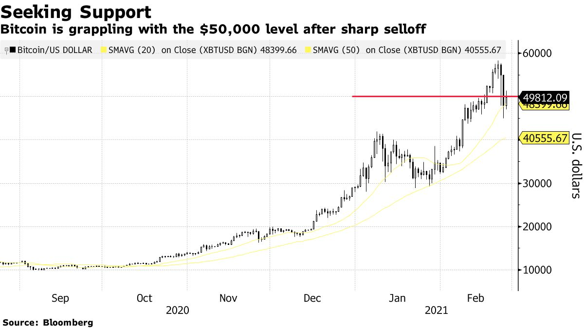 Bitcoin is grappling with the $50,000 level after sharp selloff