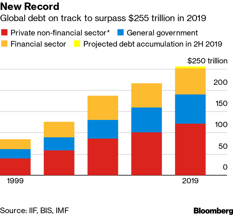 Image result for Global debt on track to surpass $255 trillion in 2019
