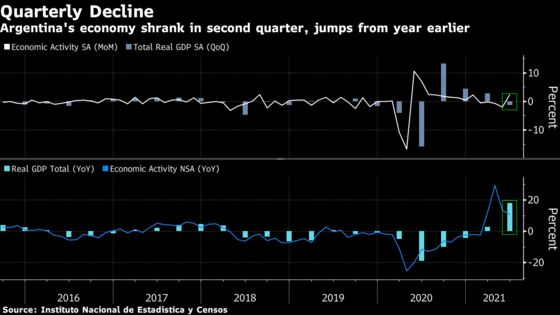 Argentine Economy Shrank in Second Quarter Amid Worst Covid Wave