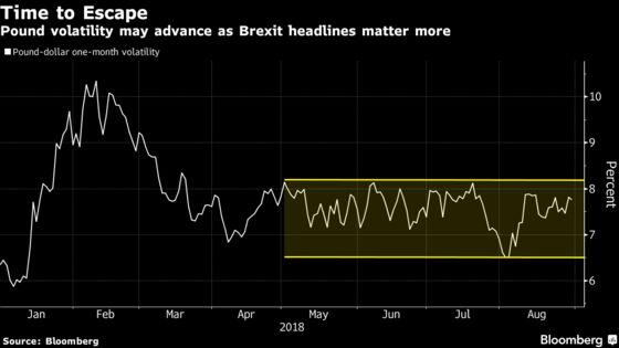 Pound Volatility Eyes Course North as Brexit Headlines Return