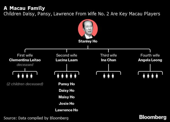 Death of China's King of Gambling Gives Empire Reins to Daughter