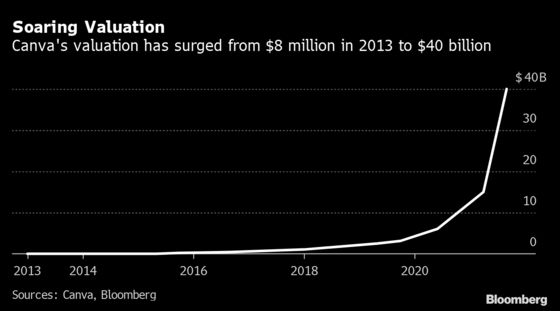 Canva Vaults to $40 Billion Value as Online Collaboration Surges