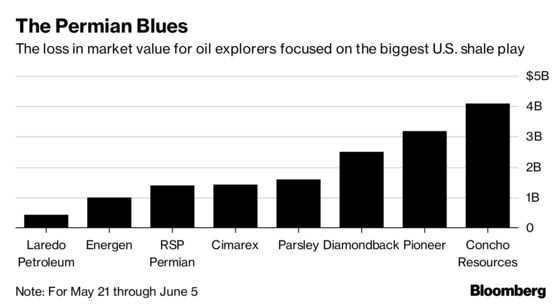 Oil Boom Bottleneck Costs Permian Investors $1 Billion a Day